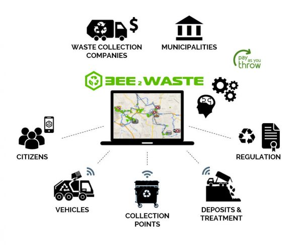 Bee2Waste